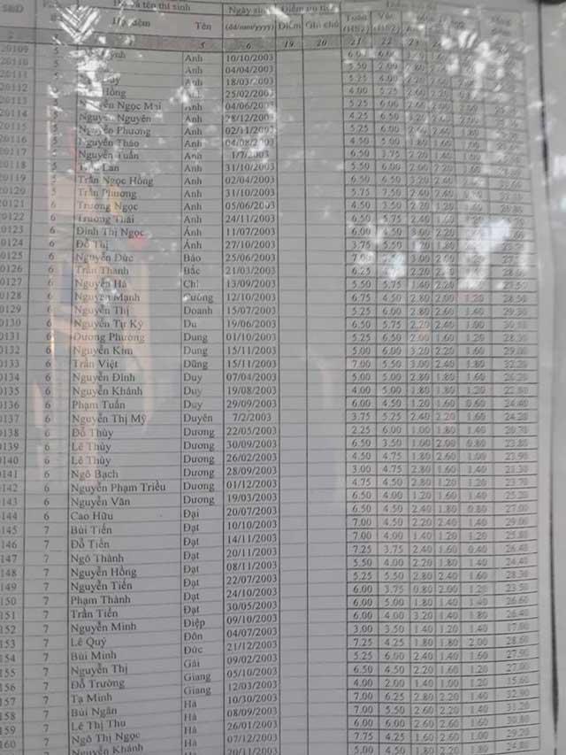 bảng điểm thi vào 10 trang 3 THPT Bến Tre - Vĩnh Phúc 2018