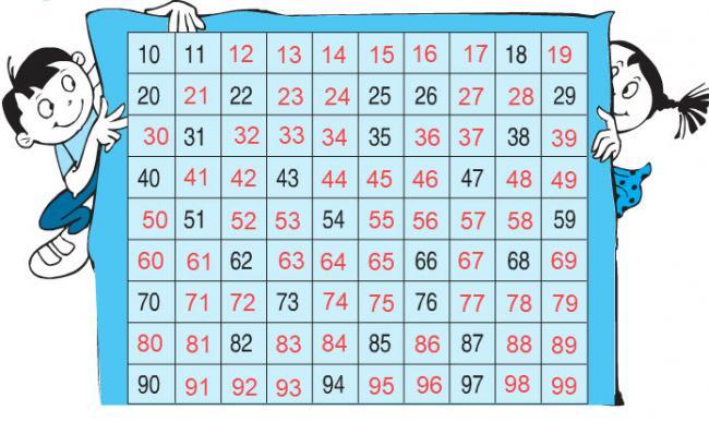 Hướng dẫn giải bài ôn tập các số đến 100 trang 03 SGK Toán 2 ảnh 1