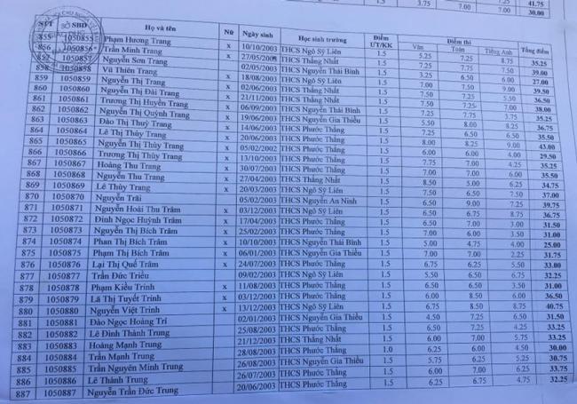 Điểm thi vào 10 THPT Nguyễn Huệ tỉnh Bà Rịa Vũng Tàu 27