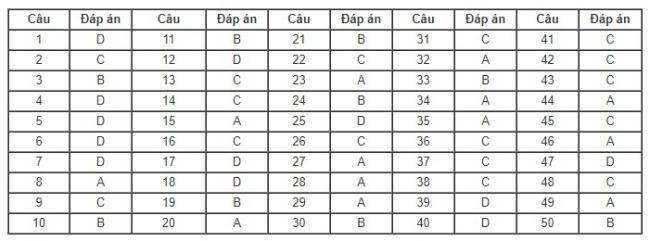bảng đáp án đề toán mã 117 thpt 2018