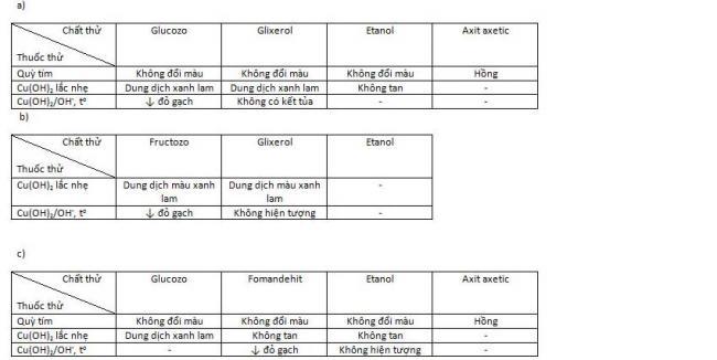 Đáp án bài 5 trang 25 sgk hóa lớp 12