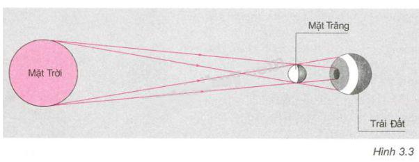 Giải bài C3 trang 10 sách giáo khoa Vật lý  7 - Quang học