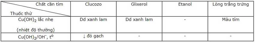 Đáp án bài 2 trang 55 sgk hóa lớp 12