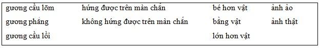 Giải bài 8 trang 25 sách giáo khoa Vật lý  7 - Quang học