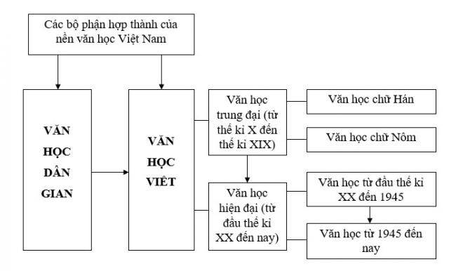 Sơ đồ Tổng quang Văn học Việt Nam