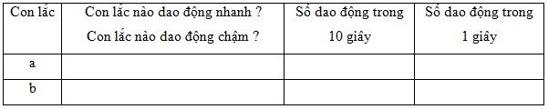 Giải bài C1 trang 31 sách giáo khoa Vật lý  7 - Âm học