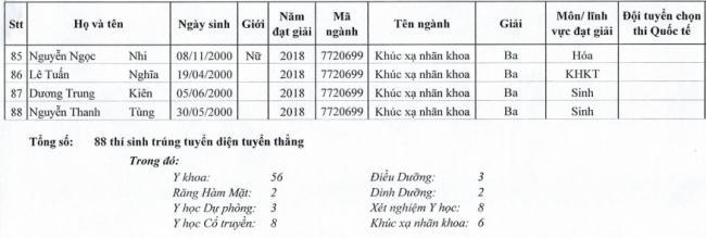 DS trúng tuyển vào Đại học Y Hà Nội năm 2018 diện tuyển thẳng 5