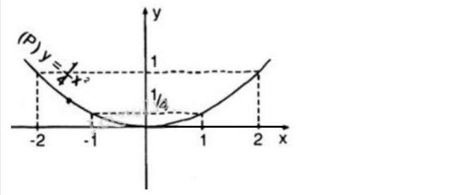 Đáp án bài 13 trang 133 sgk đại số lớp 9 phần 1