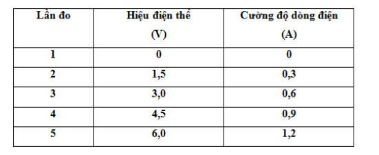 Đáp án bài C1 trang 4 sgk vật lý lớp 9
