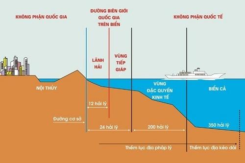 Phạm vi lãnh thổ của mỗi nước bao gồm ba bộ phận: vùng đất, vùng biển và vùng trời.