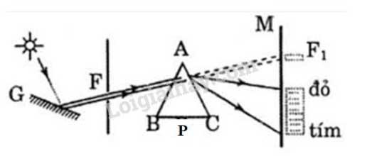 Đáp án bài 1 trang 125 sgk lý lớp 12