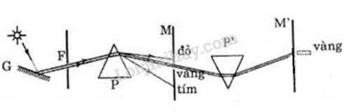 Đáp án bài 2 trang 125 sgk lý lớp 12