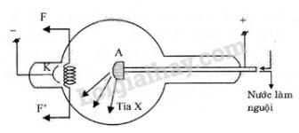Đáp án bài 2 trang 146 sgk lý lớp 12
