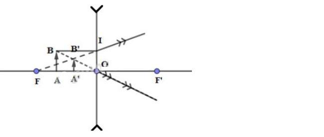 Đáp án bài C7 trang 123 sgk vật lý lớp 9 phần 2