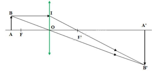 Đáp án bài 2 trang 135 sgk vật lý lớp 9