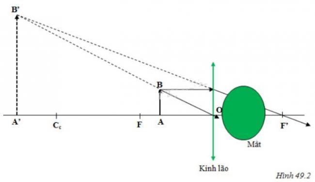 Đáp án bài C6 trang 132 sgk vật lý lớp 9