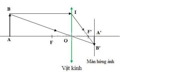 Đáp án bài 23 trang 152 sgk vật lý lớp 9