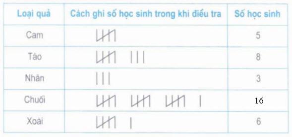 Giải bài 2 trang 174 sgk Toán 5 tiết ôn tập a