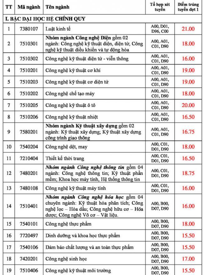 Điểm chuẩn trường Đại học Công nghiệp thành phố Hồ Chí Minh năm 2018