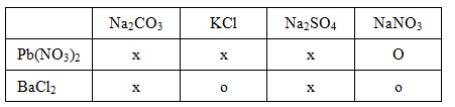 Đáp án bài 4 trang 33 sgk hóa lớp 9