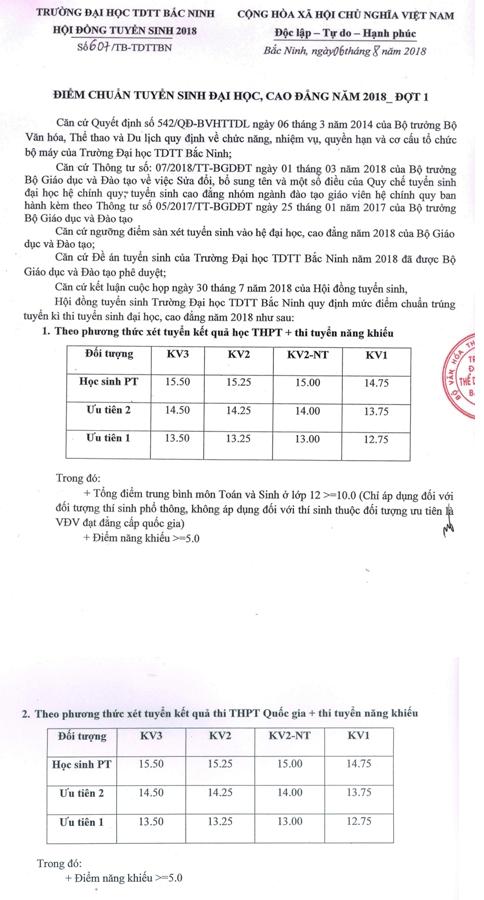 Điểm chuẩn  Đại học Thể dục Thể thao Bắc Ninh 2018