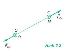 Lý thuyết điện trường 2