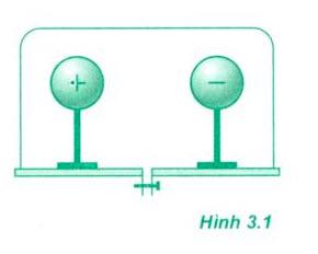 Lý thuyết điện trường 1