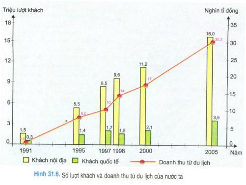 Biểu đồ số lượt khách và doanh thu từ du lịch năm 1991-2005