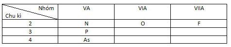 Đáp án bài 6 trang 101 sgk hóa lớp 9