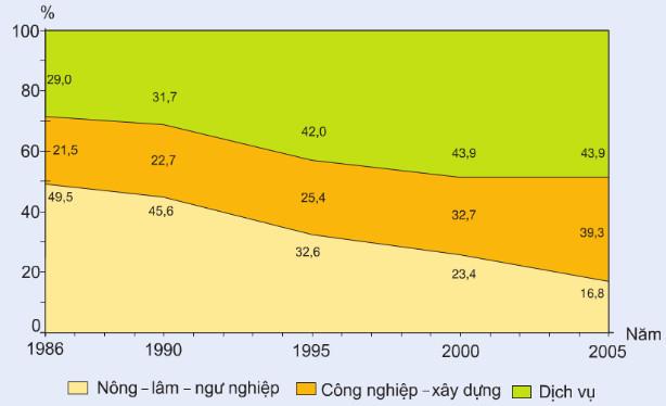 Chuyển dịch cơ cấu kinh tế theo ngành ở đồng bằng sông Hồng