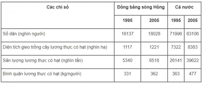 Số dân, diện tích gieo trồng, sản lượng và bình quân lương thực có hạt theo đầu người của Đồng bằng sông Hồng và cả nước năm 1995 và năm 2005.