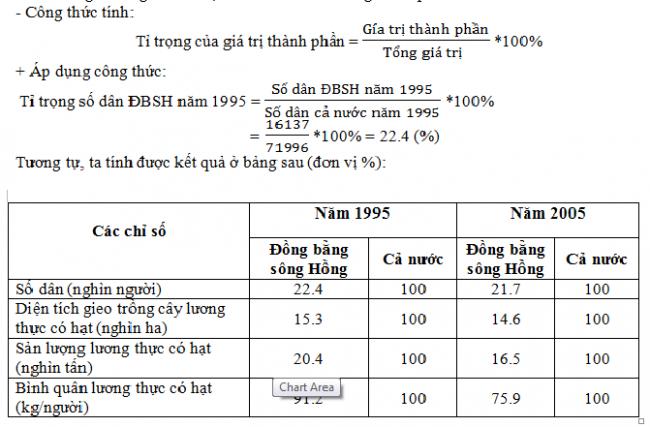 Tính tỉ trọng về dân số và sản lượng lương thực của Đồng bằng sông Hồng so với cả nước (%)