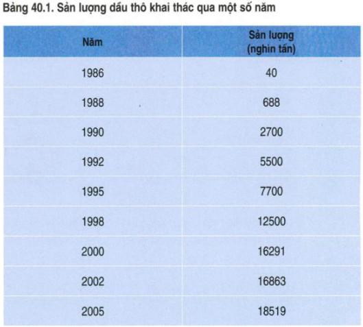 Sản lượng dầu thô khai thác qua một số năm