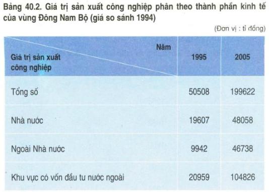 GTSX CN theo thành phần kinh tế của vùng ĐNB