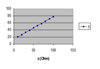 Đồ thị y = f(x)