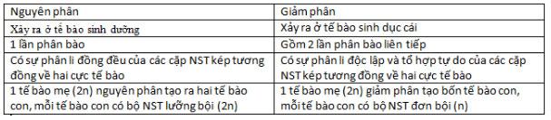 Đáp án bài 3 trang 33 sgk sinh học 9