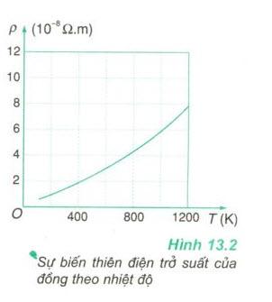 Sự phụ thuộc của điện trở suất của kim loại theo nhiệt độ