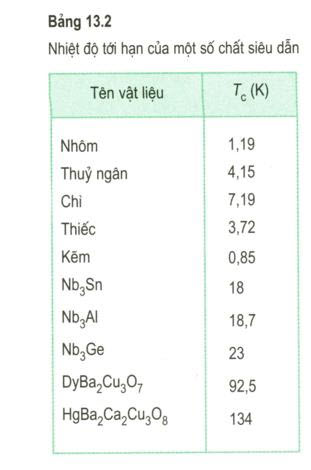 Điện trở của kim loại ở nhiệt độ thấp