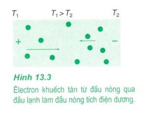 Hiện tượng nhiệt điện 1