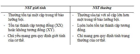 Đáp án bài 1 trang 41 sgk sinh học 9