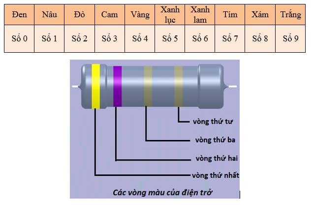 Quy ước về màu để ghi và đọc trị số điện trở