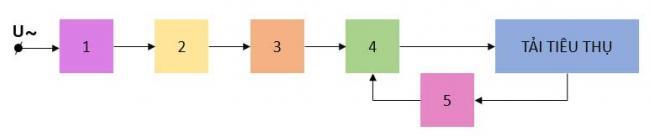 Sơ đồ khối của mạch nguồn một chiều