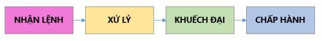 Sơ đồ khối một mạch điều khiển tín hiệu
