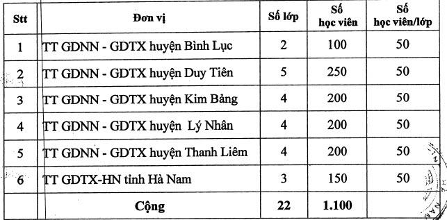Chi tiết chỉ tiêu vào 10 các trường GDNN - GDTX, GDTX - HN