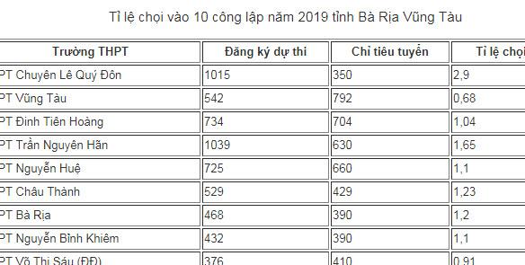 Tỉ lệ chọi vào 10 công lập và chuyên tỉnh Bà Rịa Vũng Tàu năm 2019