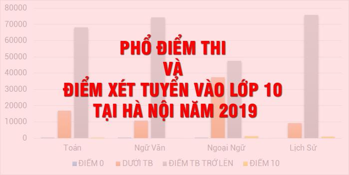 Phổ điểm xét tuyển vào lớp 10 tại Hà Nội năm 2019