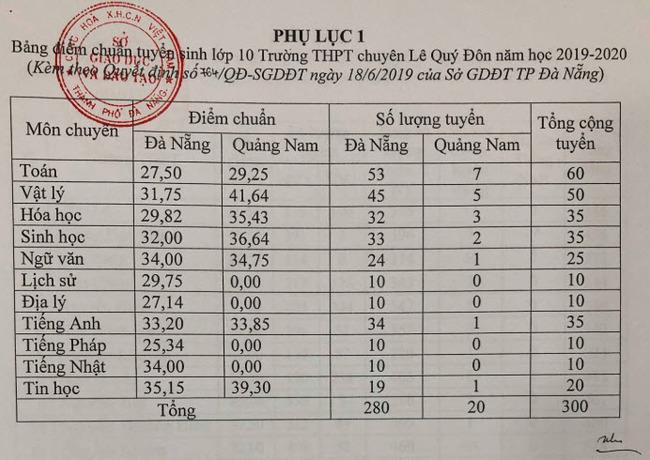 Điểm chuẩn lớp 10 Đà Nẵng chuyên năm học 2019