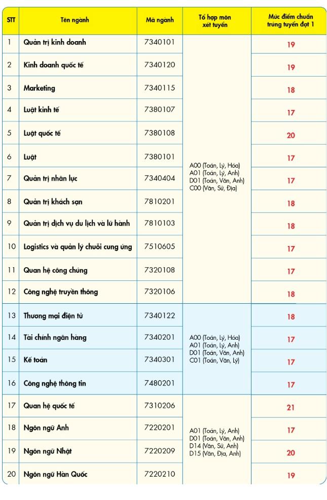 Điểm chuẩn trường Đại học Kinh tế Tài chính TPHCM năm 2019