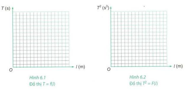 khảo sát ảnh hường của chiều dài con lắc đơn l đối với chu kì dao động T