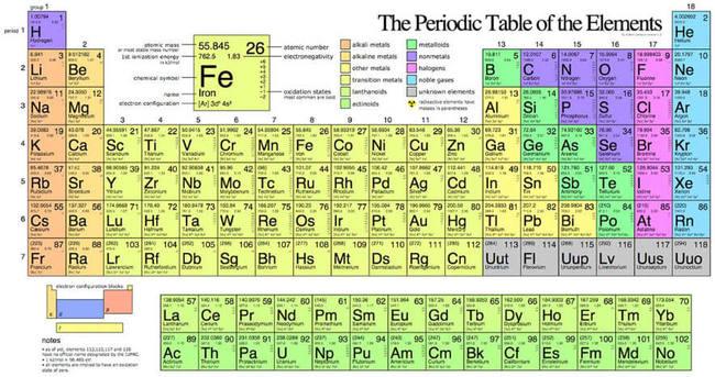 Bảng tuần hoàn các nguyên tố hóa học chính thức